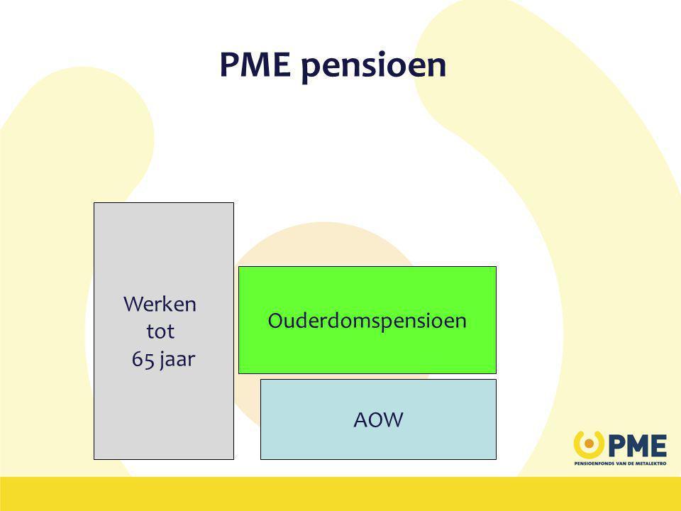 PME pensioen Werken tot 65 jaar Ouderdomspensioen AOW
