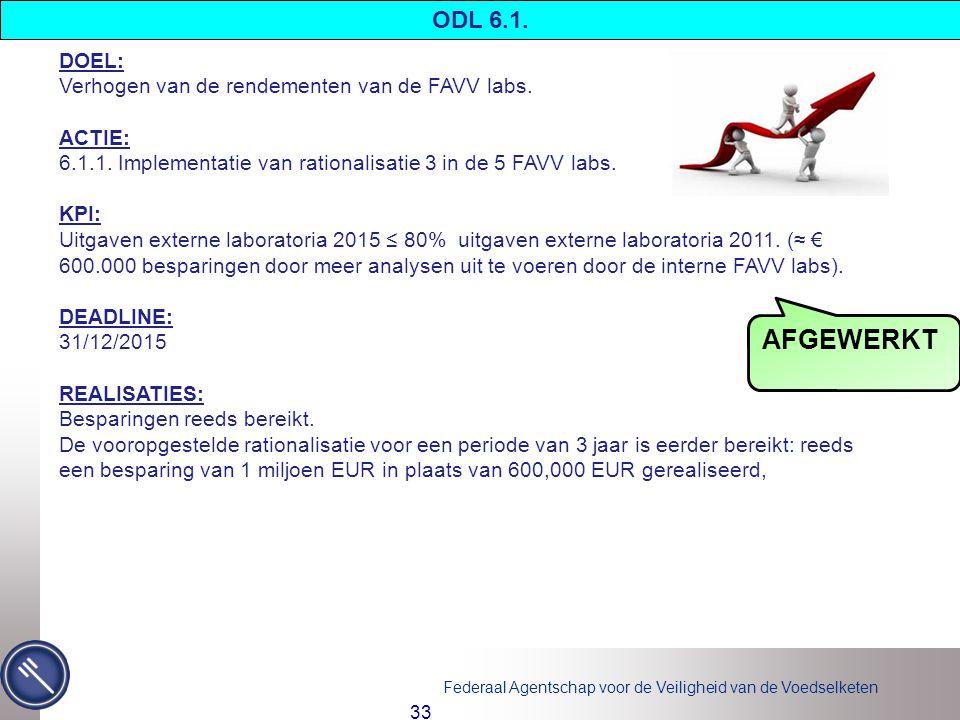 AFGEWERKT ODL 6.1. DOEL: Verhogen van de rendementen van de FAVV labs.