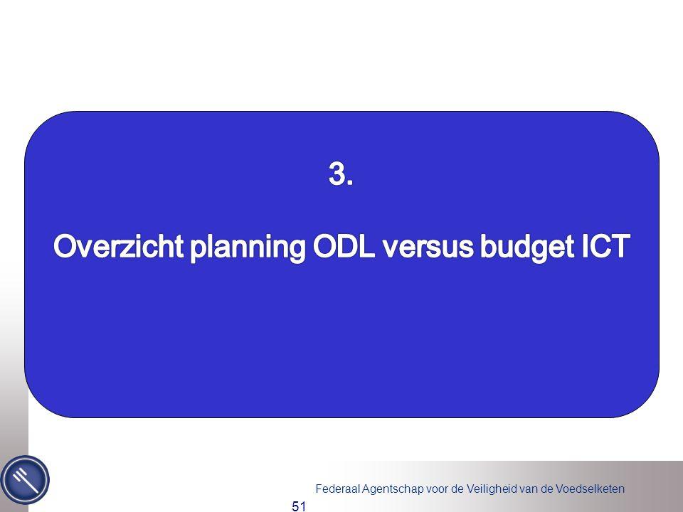 Overzicht planning ODL versus budget ICT