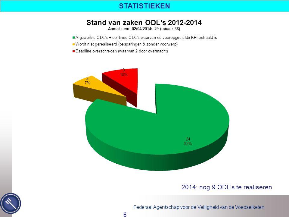 STATISTIEKEN 2014: nog 9 ODL's te realiseren Wordt niet gerealiseerd: