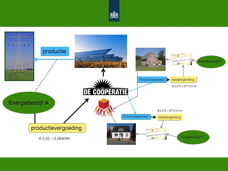 productie Energiebedrijf A productievergoeding € 0,05 – 0,06/kWh