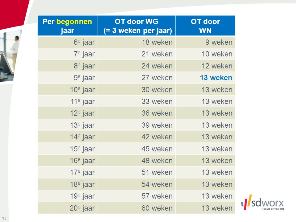 Per begonnen jaar OT door WG (= 3 weken per jaar) OT door WN