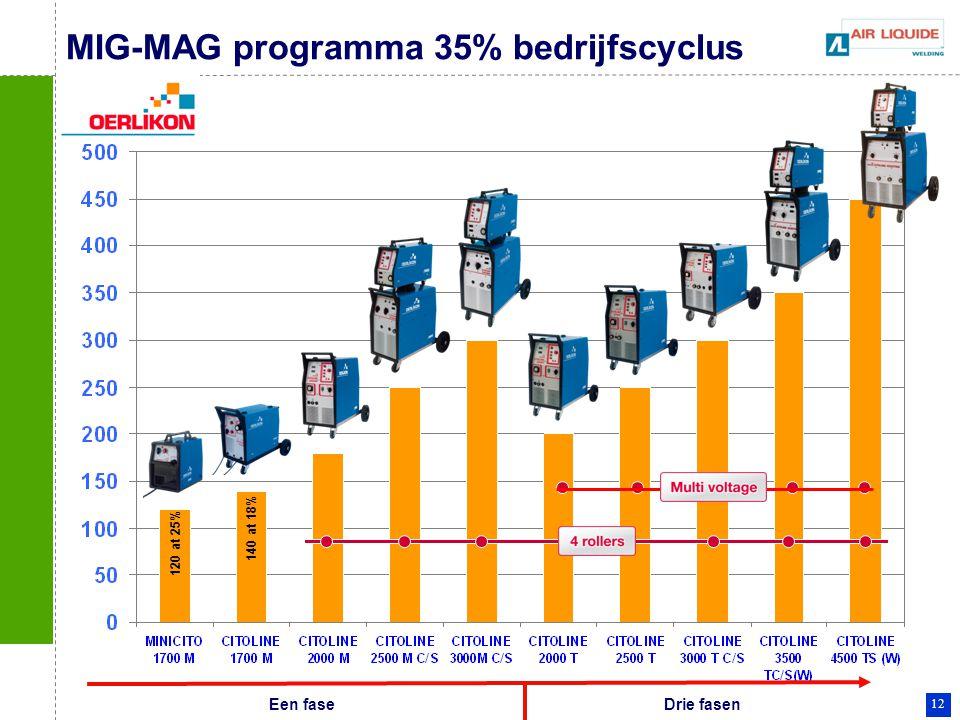MIG-MAG programma 35% bedrijfscyclus
