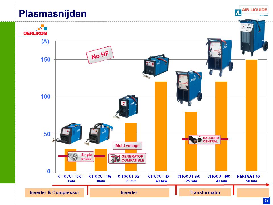 Plasmasnijden Inverter & Compressor Inverter Transformator