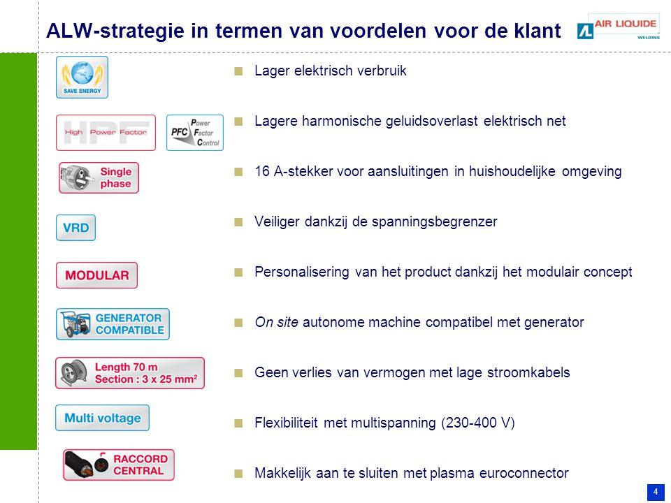ALW-strategie in termen van voordelen voor de klant
