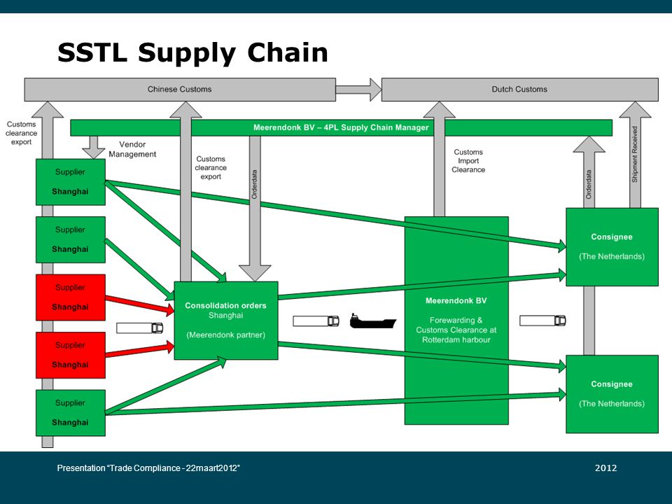 SSTL Supply Chain Presentation Trade Compliance - 22maart