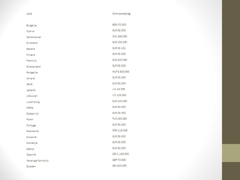 Land Drempelbedrag. Bulgarije. BGN 70.000. Cyprus. EUR 35.000. Denemarken. DKK 280.000. Duitsland.