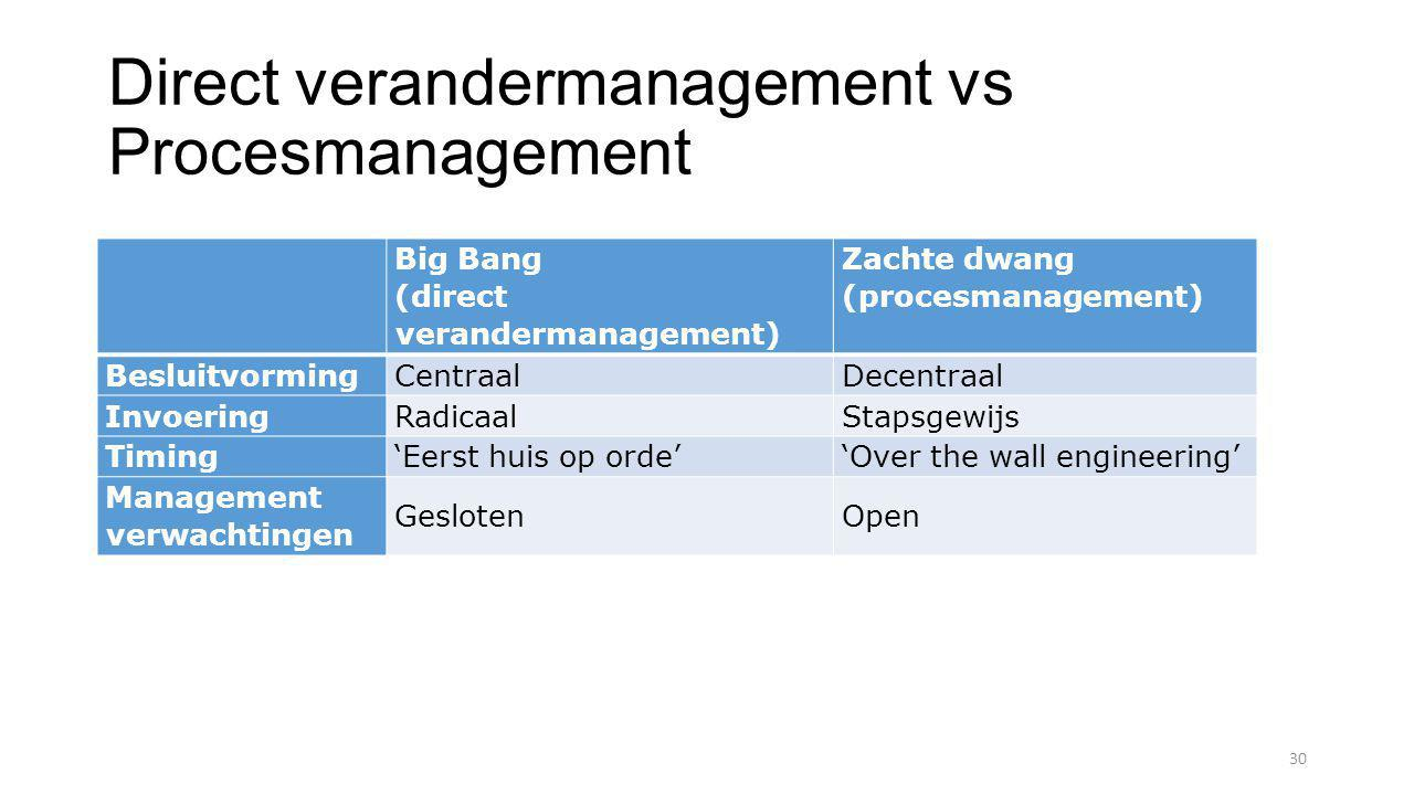 Direct verandermanagement vs Procesmanagement