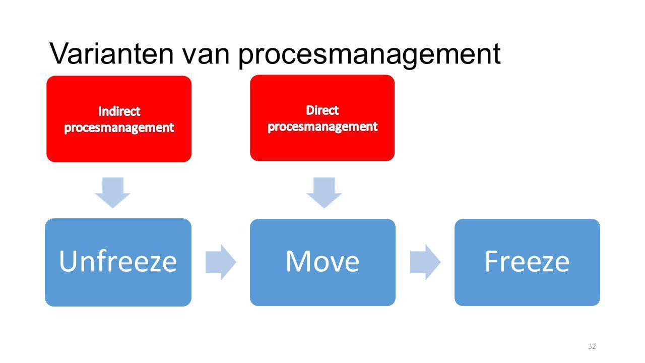 Varianten van procesmanagement