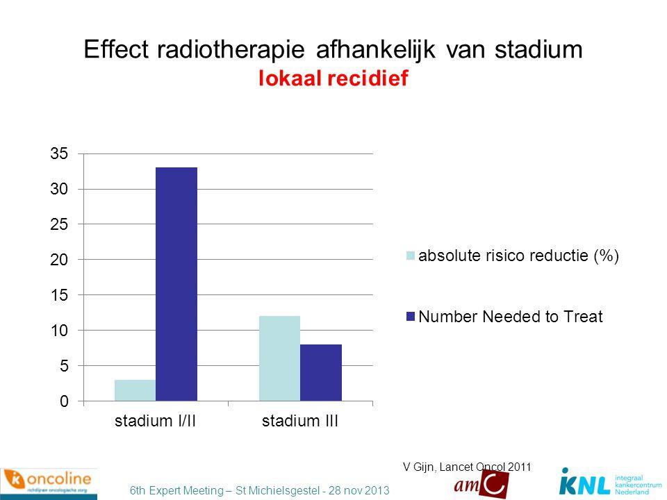 Effect radiotherapie afhankelijk van stadium lokaal recidief