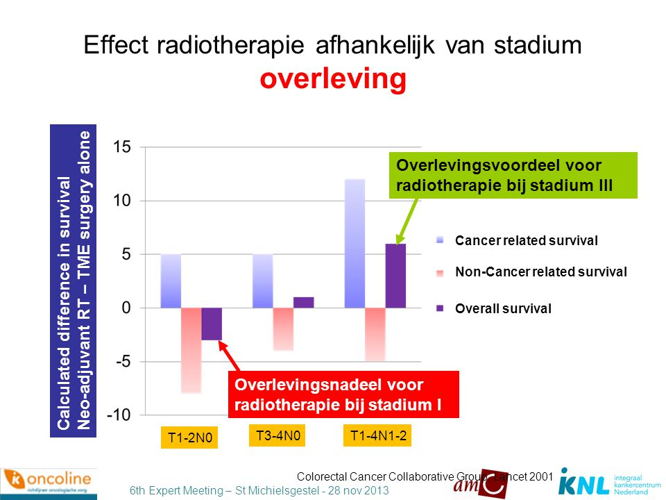 Effect radiotherapie afhankelijk van stadium overleving