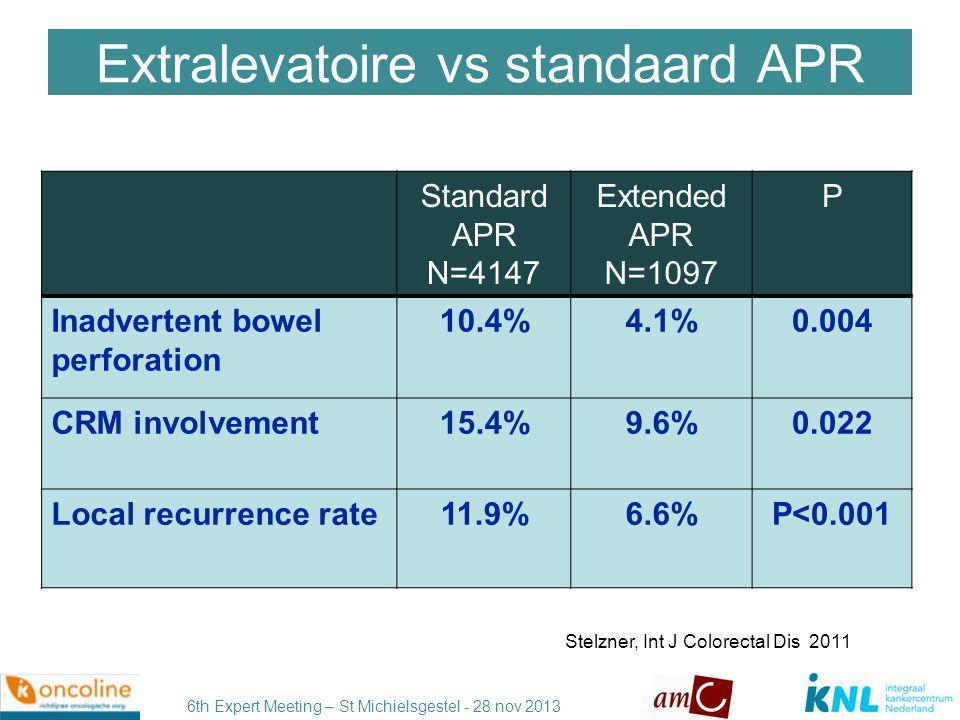 Extralevatoire vs standaard APR