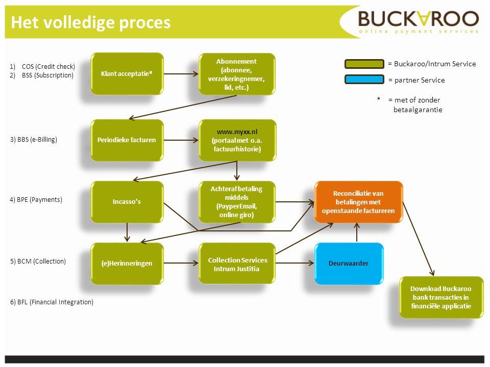 Het volledige proces = Buckaroo/Intrum Service = partner Service