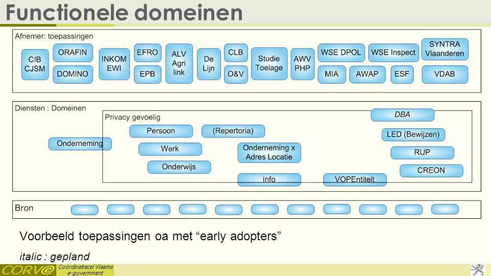 Functionele domeinen Voorbeeld toepassingen oa met early adopters