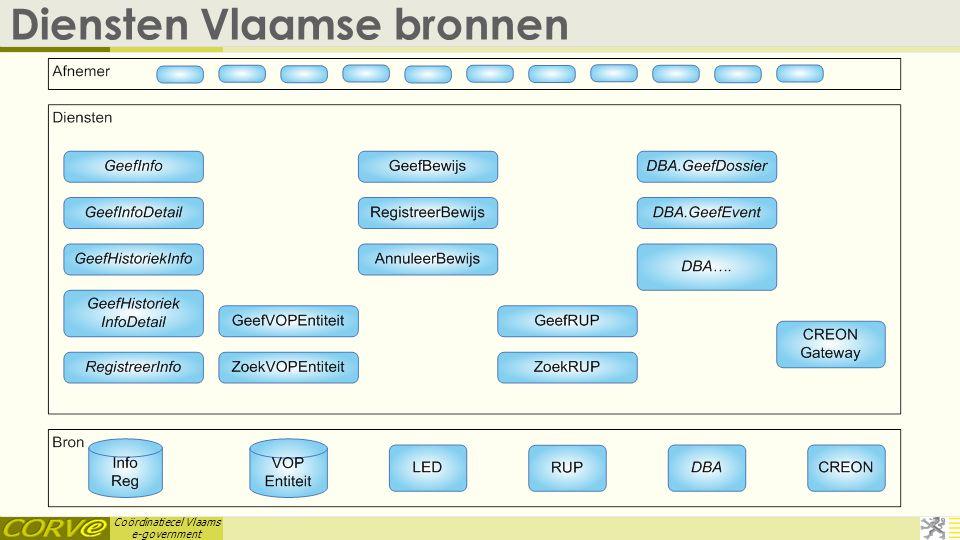 Diensten Vlaamse bronnen