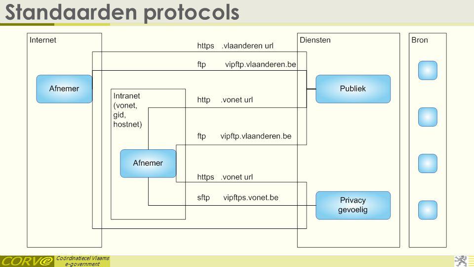 Standaarden protocols