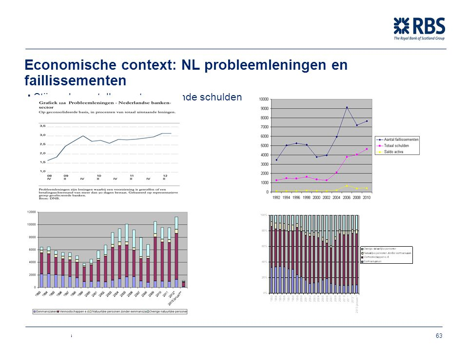 Economische context: NL probleemleningen en faillissementen ∙ Stijgende aantallen en toenemende schulden Bron: DNB/CBS