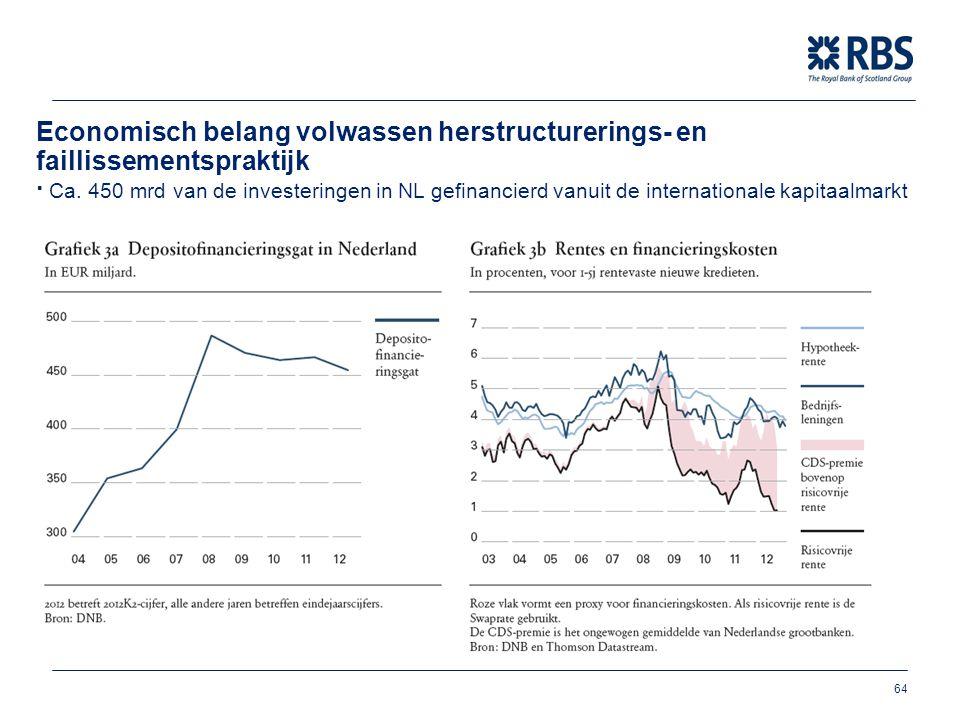 Economisch belang volwassen herstructurerings- en faillissementspraktijk ∙ Ca.