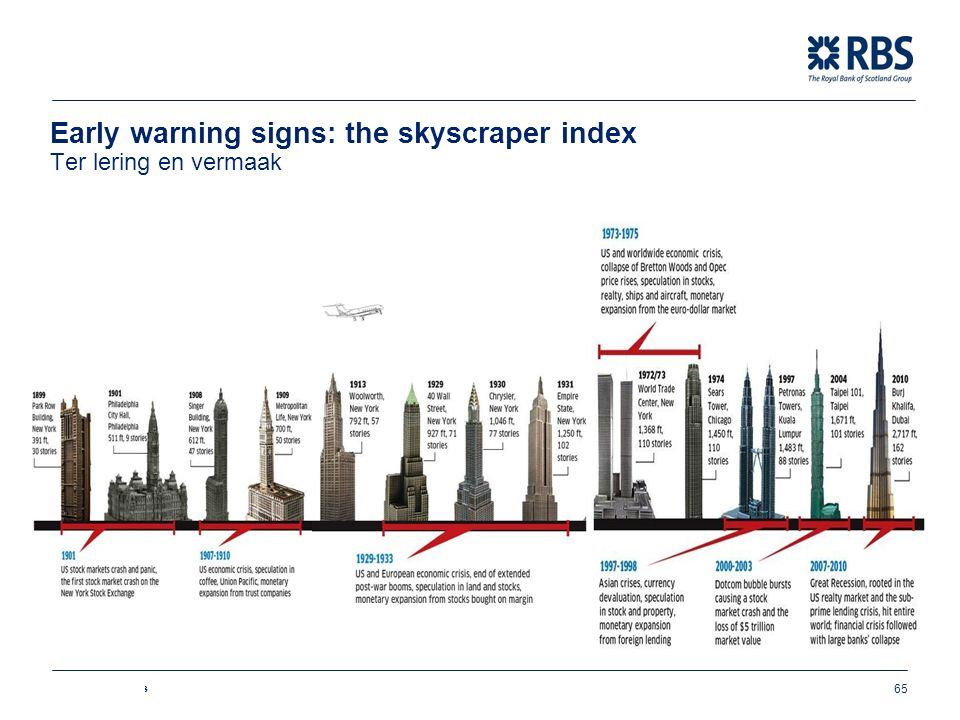 Early warning signs: the skyscraper index Ter lering en vermaak