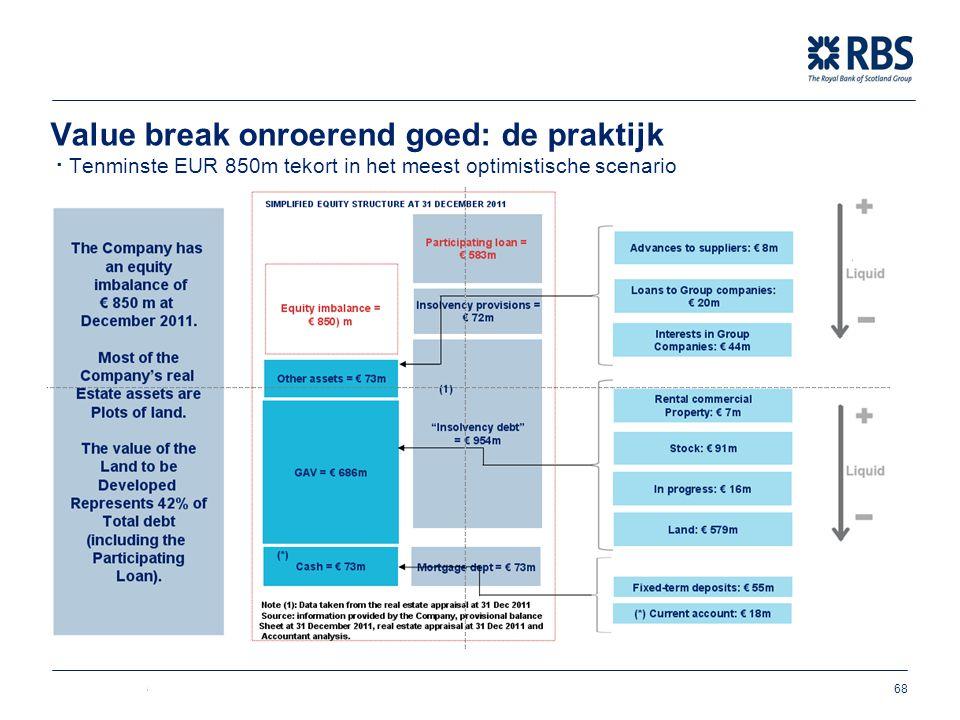 Value break onroerend goed: de praktijk ∙ Tenminste EUR 850m tekort in het meest optimistische scenario