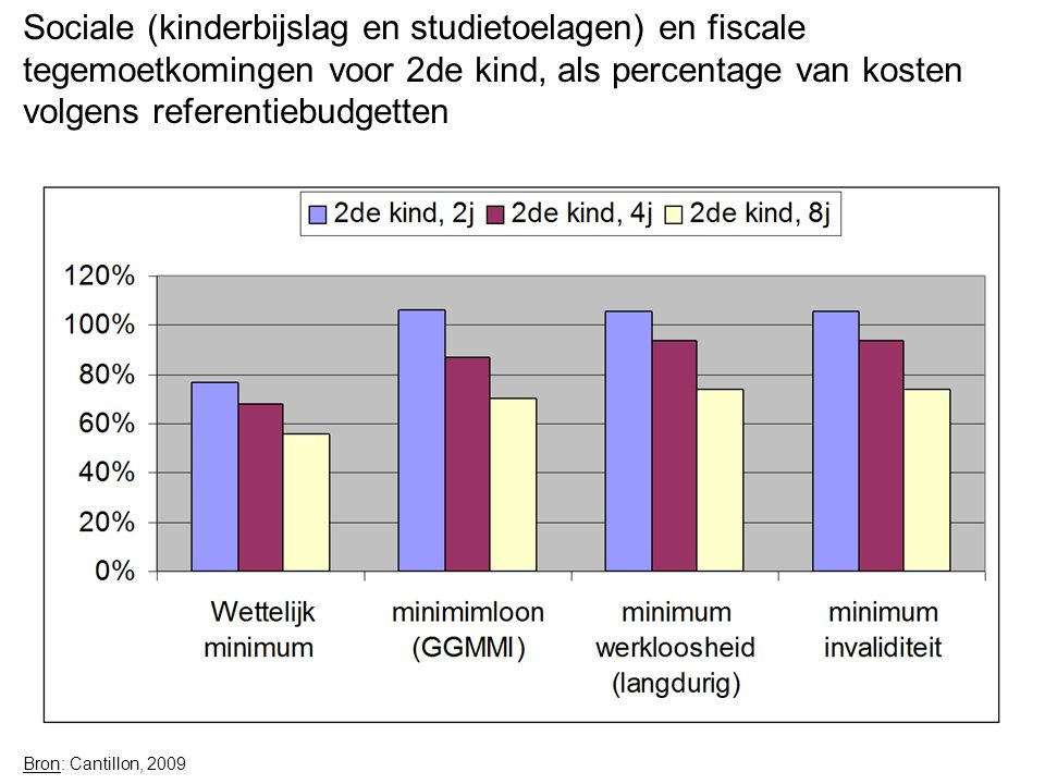 Sociale (kinderbijslag en studietoelagen) en fiscale tegemoetkomingen voor 2de kind, als percentage van kosten volgens referentiebudgetten