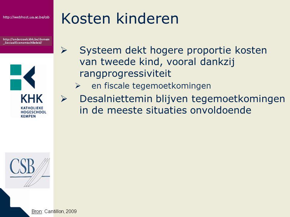 Kosten kinderen Systeem dekt hogere proportie kosten van tweede kind, vooral dankzij rangprogressiviteit.