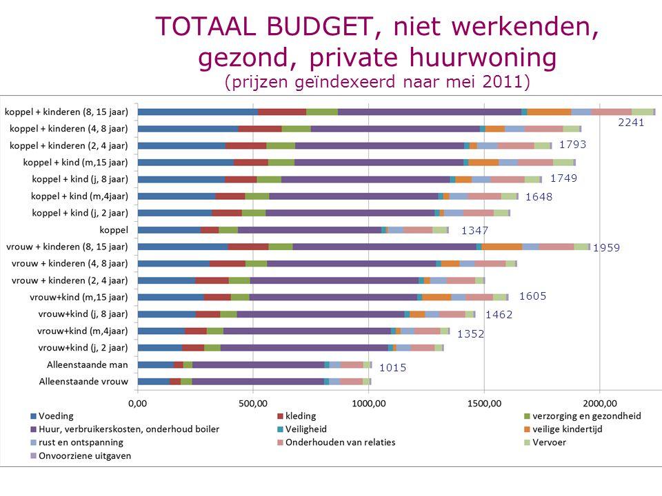 TOTAAL BUDGET, niet werkenden, gezond, private huurwoning (prijzen geïndexeerd naar mei 2011)