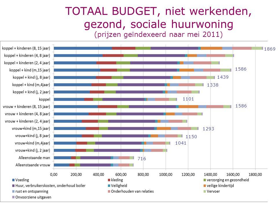 TOTAAL BUDGET, niet werkenden, gezond, sociale huurwoning (prijzen geïndexeerd naar mei 2011)