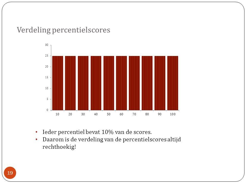 Verdeling percentielscores