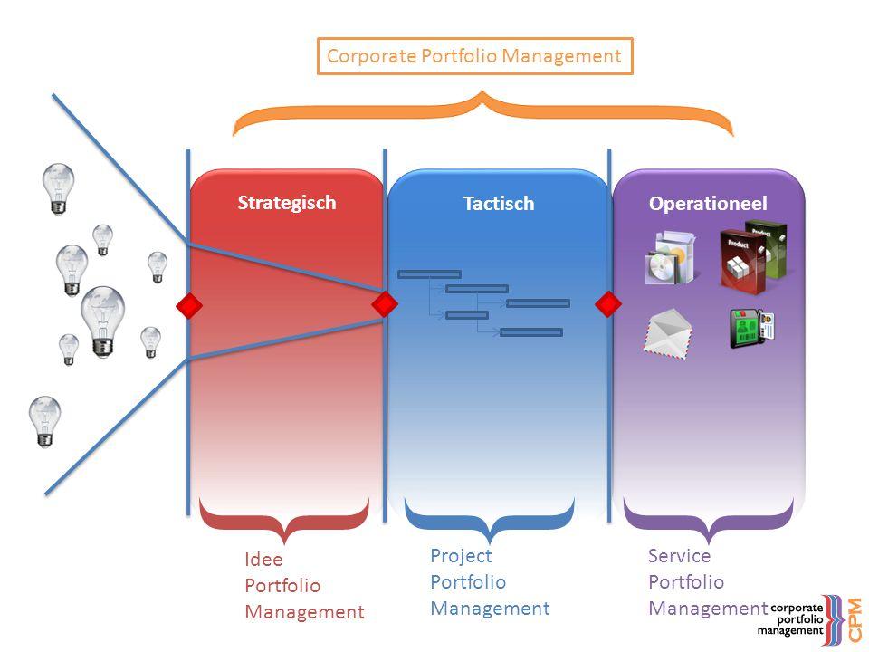 } } } Corporate Portfolio Management Strategisch Tactisch Operationeel