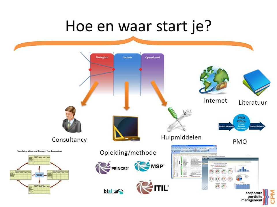Hoe en waar start je Internet Literatuur Hulpmiddelen Consultancy PMO
