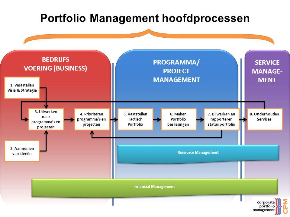 Portfolio Management hoofdprocessen