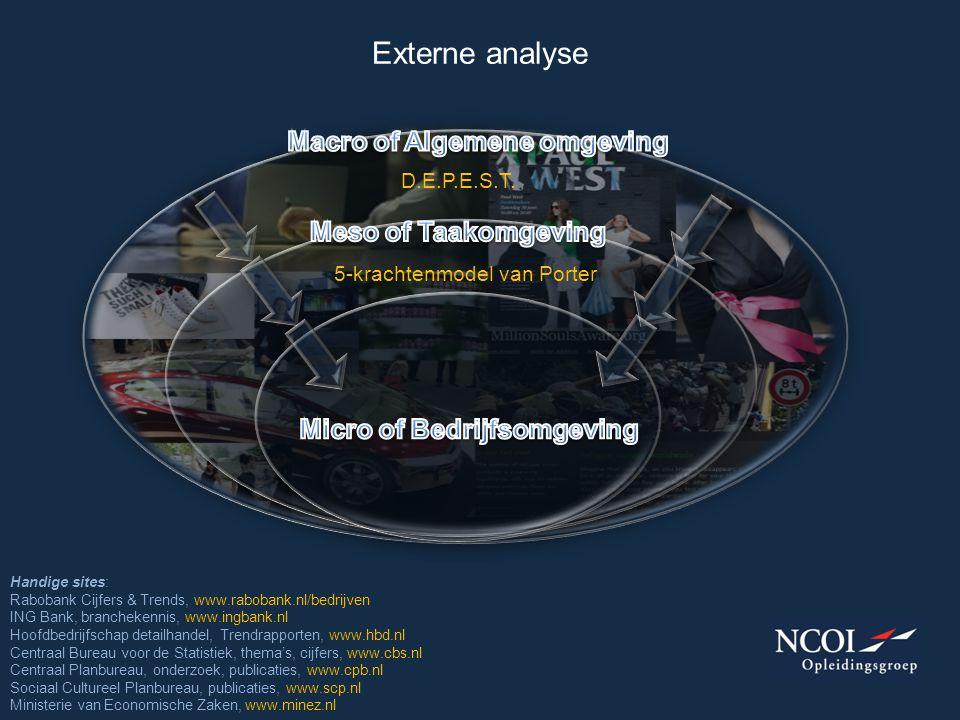 Macro of Algemene omgeving Micro of Bedrijfsomgeving