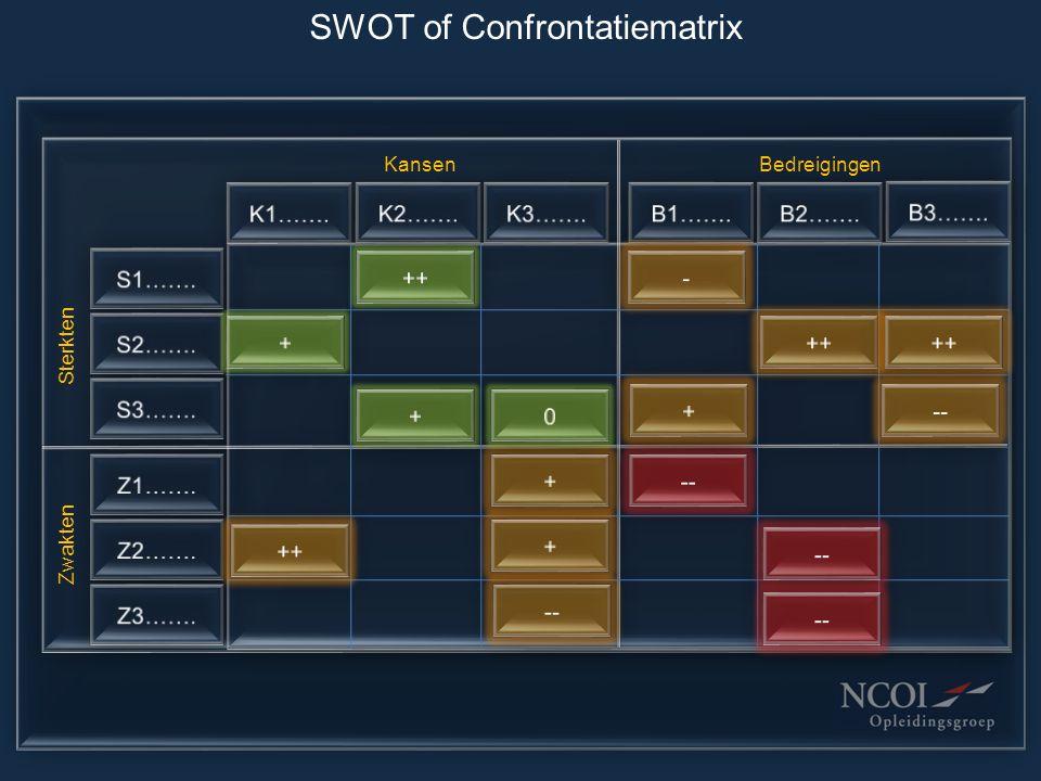 SWOT of Confrontatiematrix