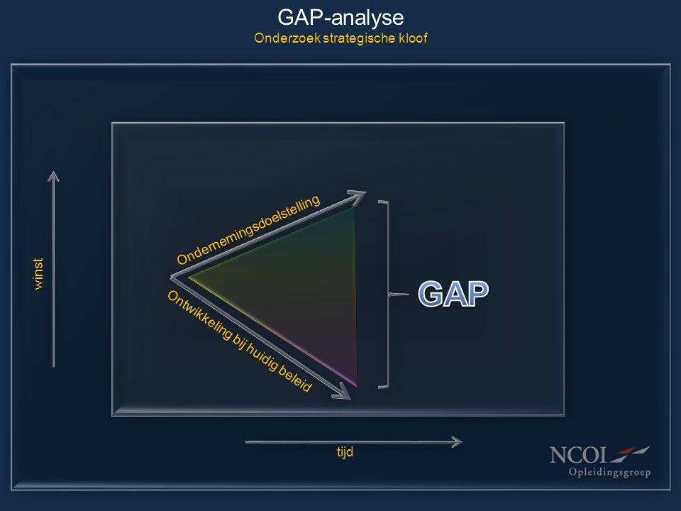 GAP-analyse Onderzoek strategische kloof