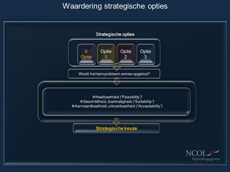 Waardering strategische opties