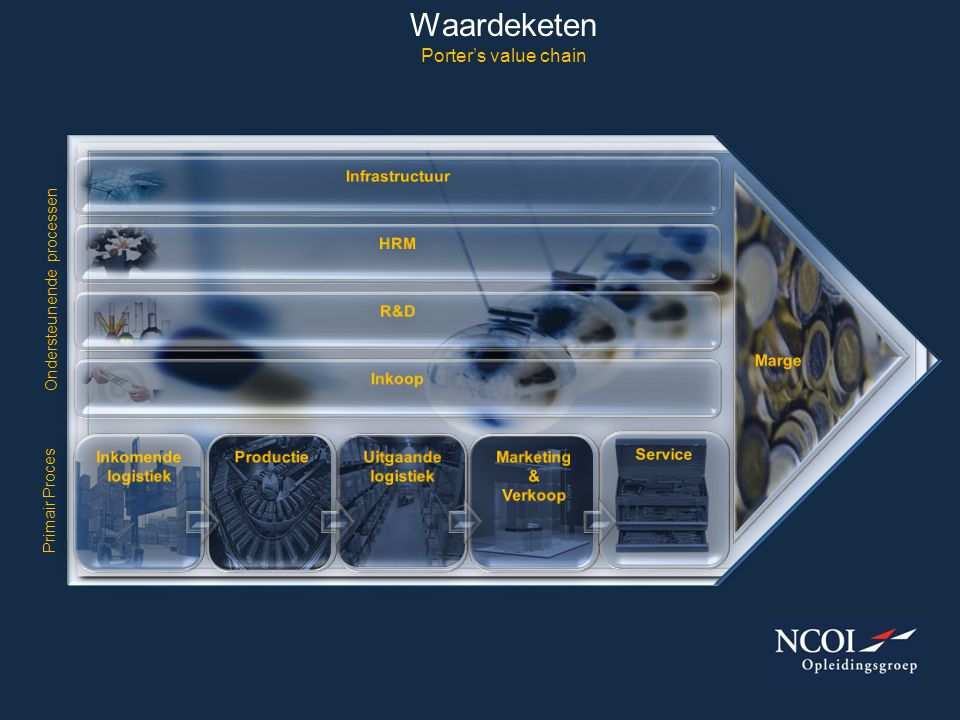 Waardeketen Porter's value chain