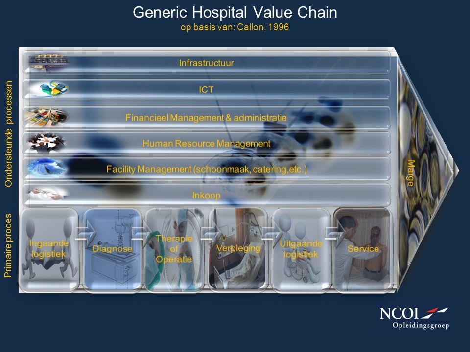 Generic Hospital Value Chain op basis van: Callon, 1996
