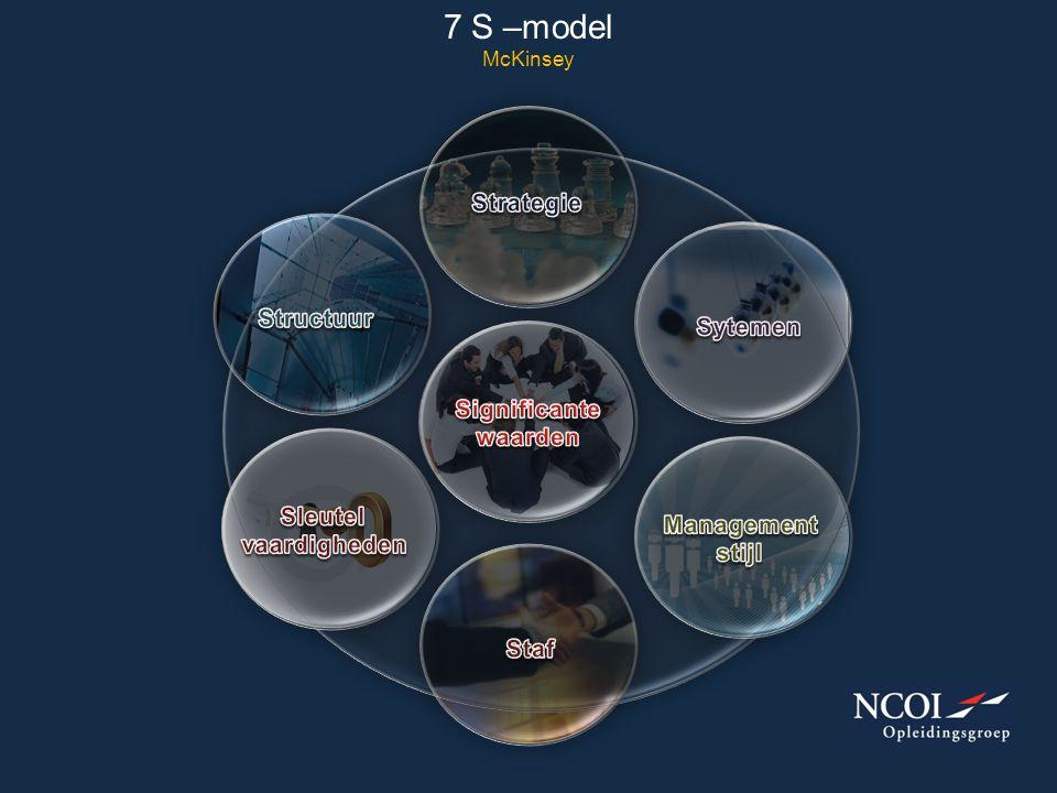 7 S –model McKinsey Strategie Structuur Sytemen Significante waarden