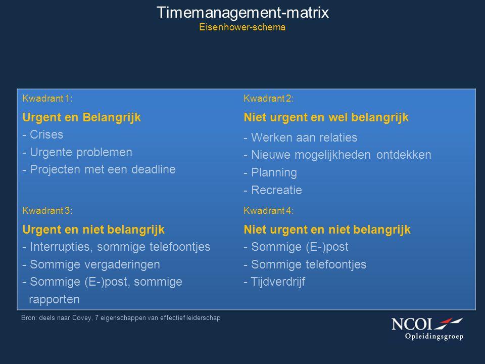 Timemanagement-matrix Eisenhower-schema