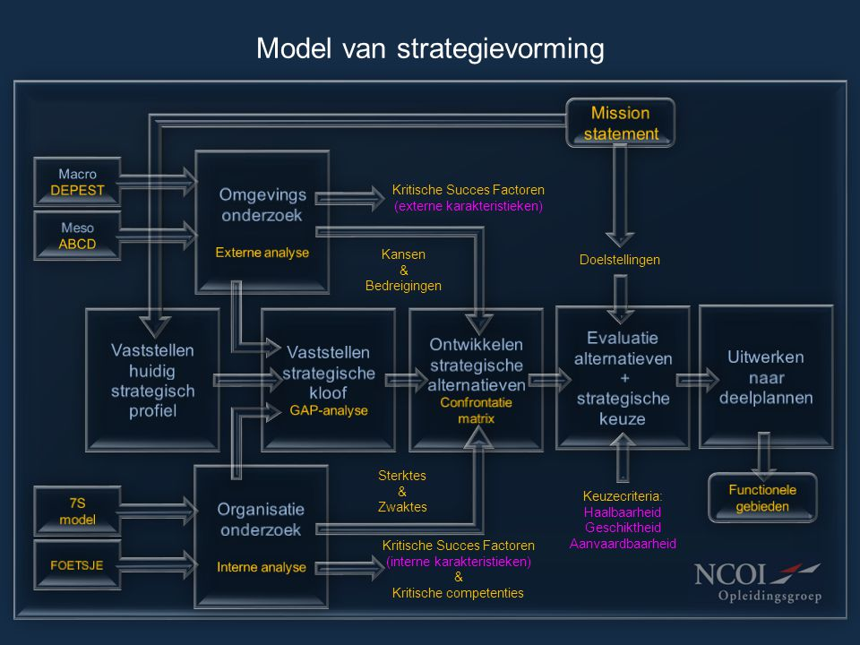 Model van strategievorming