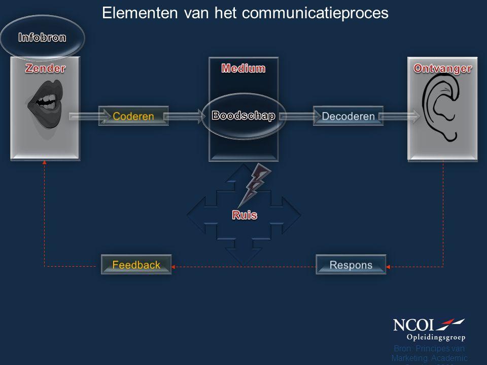 Elementen van het communicatieproces