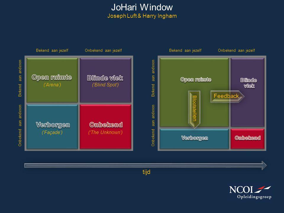 JoHari Window Joseph Luft & Harry Ingham