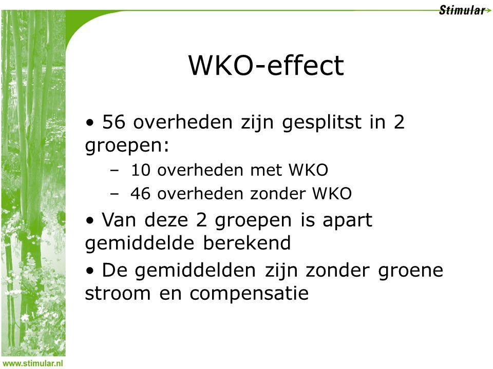WKO-effect 56 overheden zijn gesplitst in 2 groepen: