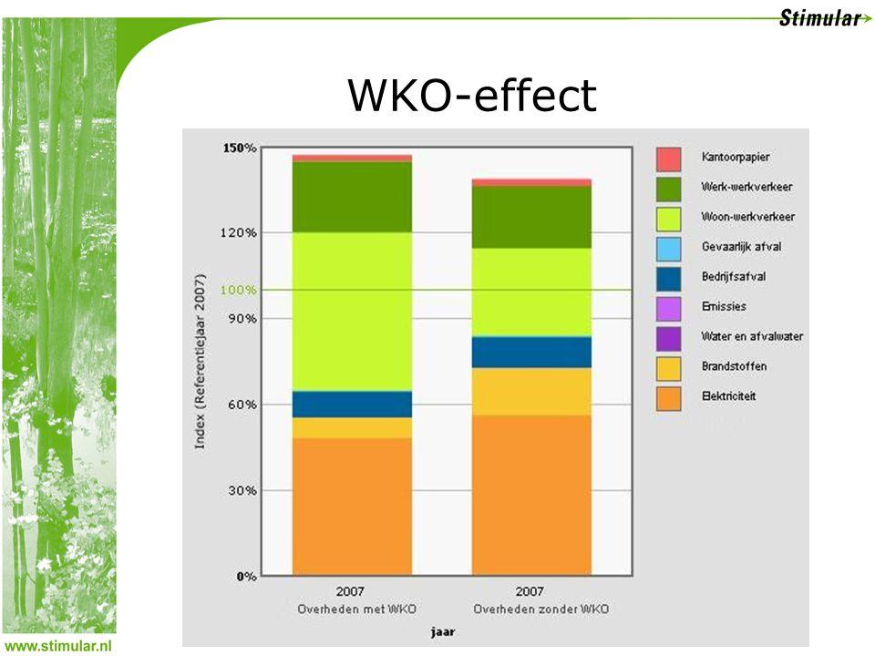 WKO-effect