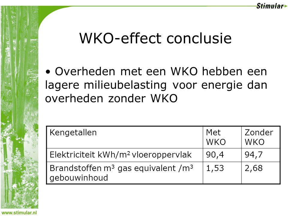 WKO-effect conclusie Overheden met een WKO hebben een lagere milieubelasting voor energie dan overheden zonder WKO.