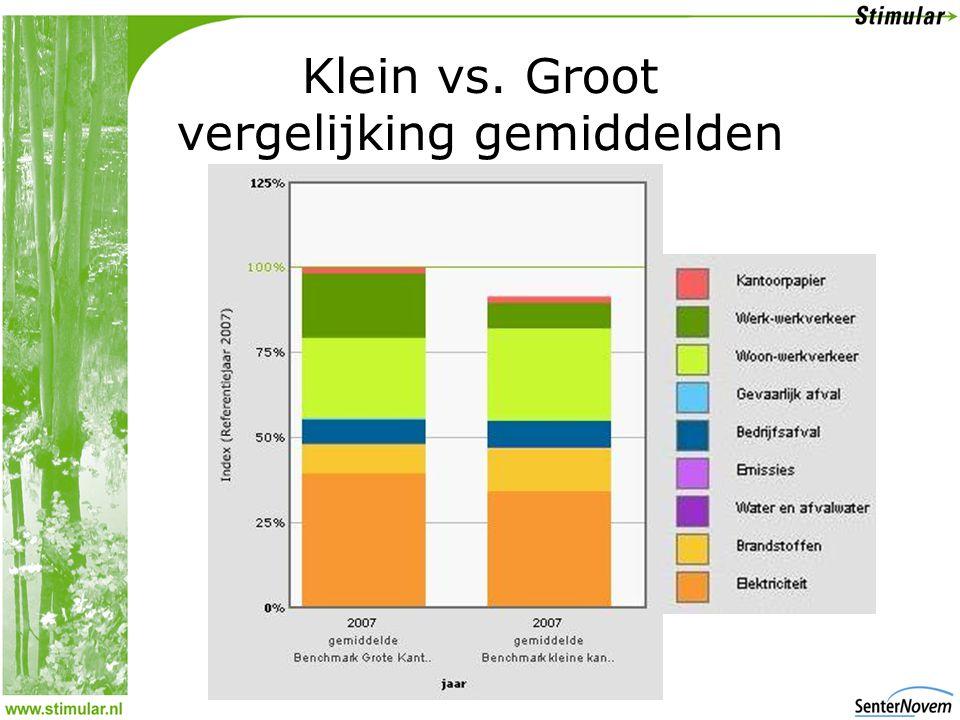 Klein vs. Groot vergelijking gemiddelden