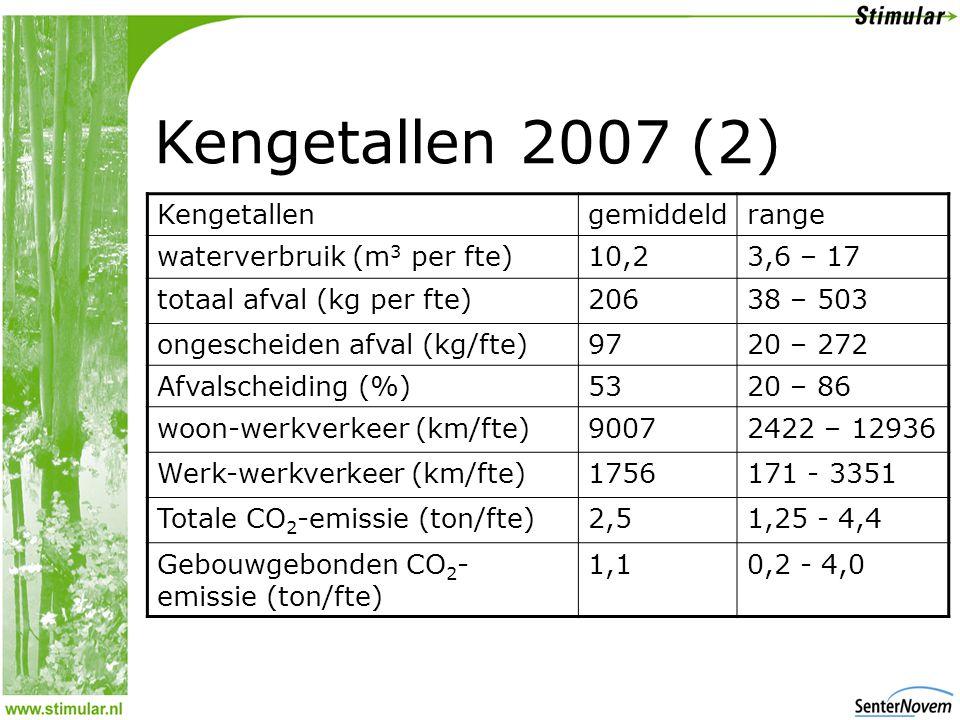Kengetallen 2007 (2) Kengetallen gemiddeld range