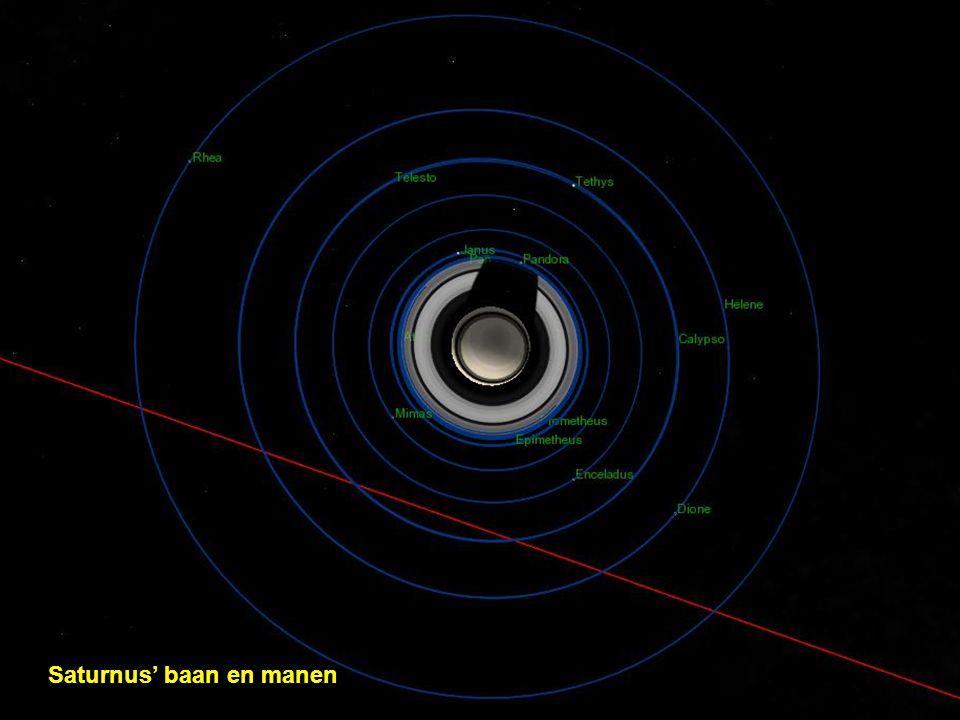 Saturnus' baan en manen