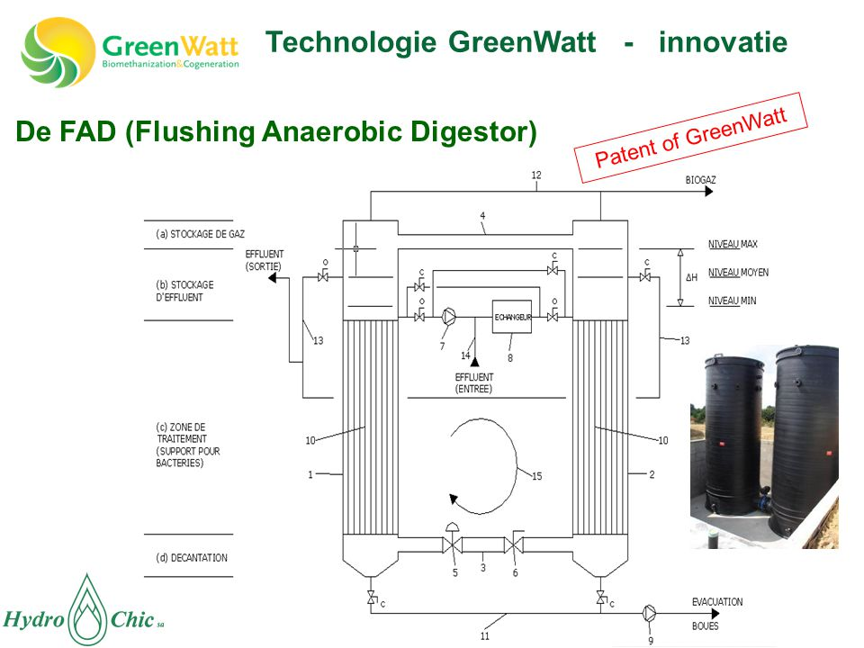 Technologie GreenWatt - innovatie